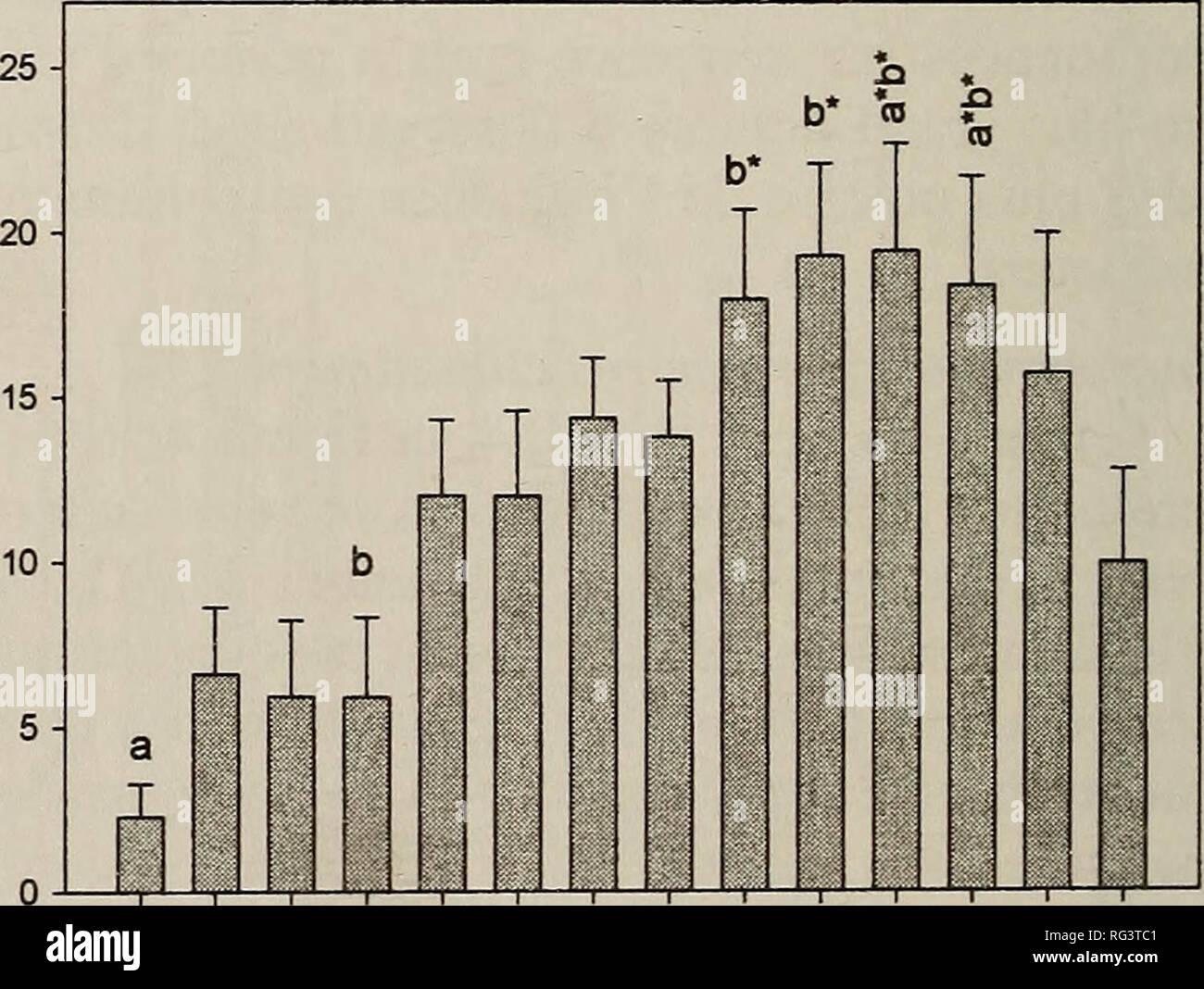 ". The Canadian field-naturalist. Natural history. Humidite relative (%) o E 35 30 25 > CO X ^J 20 - 15 10 - n a b c I d ± e J_ * 'ST ""8 CO 1 ""ST ""8 n co I I ^9 /=tf> ^> ^ 'V ^ 6"" ^ 10 Vitesse du vent (km/h) 40 35- 30 O E -0J 25 > CD X 20 15 10 - 5 - J-^ co O J-^ 53 -r h* a ill I I"" ' I ' "" I ' ""I jl 1 I '' '"" I ' '' I ' ' T ' s *y> * * 9- * 9"" ^ 7^ '^ ^ ^ Ecart d'humidite relative dans la sous-pericxle (%). ^^ *****  Ecart de pression barometrique dans la sous-periode (hPa) *w ** %,*?. ^^ ^^ A /7 ,^tf ^^ ""V Figure 4. Taux d'activite  Stock Photo"