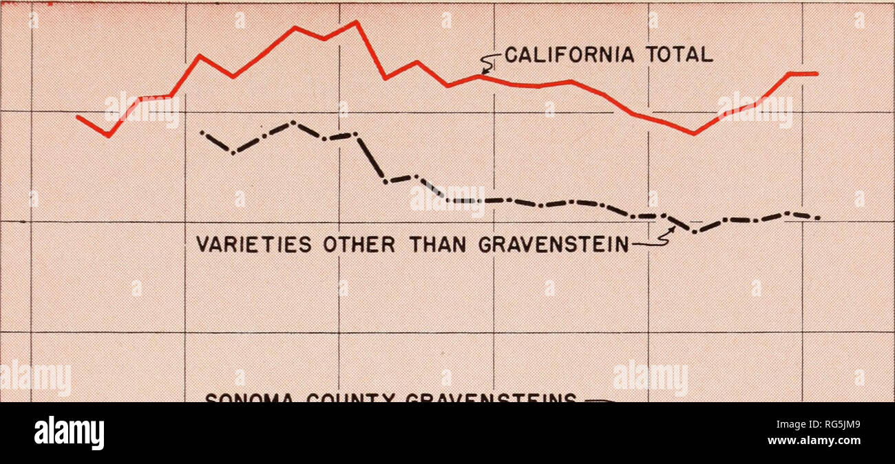 California apples situation and outlook, 1949  Apples