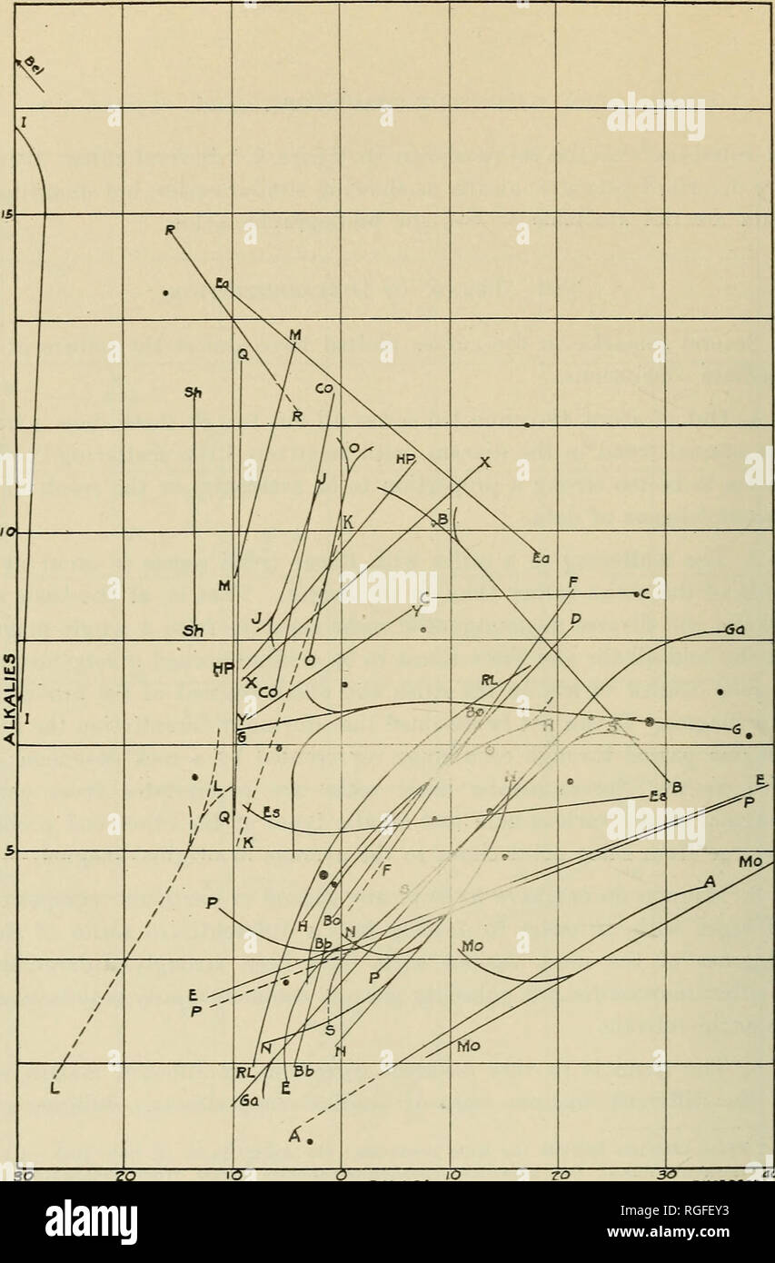 . Bulletin of the Geological Society of America. Geology. so zo PtPicitncies SILICA EXCESSES Figure 3.—Rock Scries showing Gradations in single Masses Broken lines used for calculated data ; full lines for analytical data. Split lines show scattering, but do not in all cases extend to all the points plotted. Small spots show standard rocks, as in figure 1. A = Maryland i northeastern part) ; B = Belknap Mountains. New Hampshire; Bb = Brandenberget, Gran. Norway: Bel = Beloeil (Saint Hilaire). Quebec (used data for a single one of the two intrusions) ; Bo = Mount Bohemia. Michigan : C = Castle  - Stock Image
