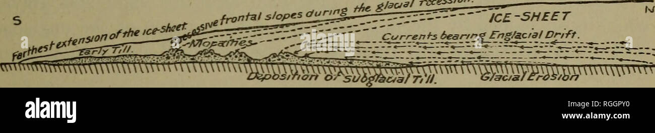 . Bulletin of the Geological Society of America. Geology. RELATIONS OF ENGLACIAL DRIFT TO SUBGLACIAL TILL. 88 nearly stationary during several years the vigorous outflow of the ice to its steep frontal slope brought much drift which had been englacial and on account of the ablation became superglacial, dumping it, as we may sa}'', in the irregular moraine embankments. As these marginal accumu- lations of drift record the position of the terminal line of the ice-sheet when they were formed, the name terminal moraines has been usually applied to them, but they may also very properly be called re - Stock Image