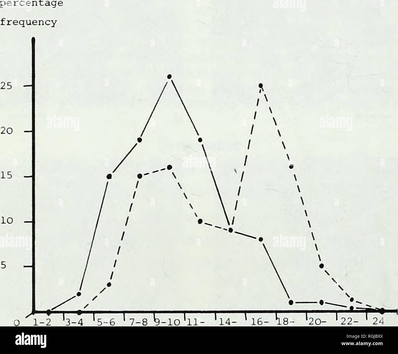 . Bulletin of the British Museum (Natural History). 96 H. M. C. DANIELLI [= Argirvanellum Rothpletz, 1916; Batinevia Korde, 1966; Bolomlnella Reitlinger, 1959; Fisliilella Korde, 1973; Kenella Korde, 1973; Nicholsonia Korde, 1973; Siphonema Bornemann, 1886; Slrephochenis Seey, lUS; Slromatocerium MiUer, 1882], Range. Upper Proterozoic to Middle Cretaceous. Diagnosis. Microscopic tubular encrustations and/or impregnations of sheaths of fila- mentous organisms; filaments arranged at random or prostrate, rarely vertically; filaments single or in growths of variable size, shape and density; orien - Stock Image