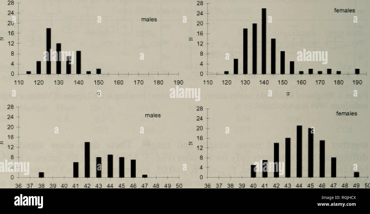 . Bulletin of the British Ornithologists' Club. Birds. William G. Hale et al. 266 Bull.B.O.C. 2005 125(4) TABLE 2 Weights (mean and standard error, in g) of Venetian Redshanks Tringa totanus in different years. 1993 1994 1995 1997 1998 1999 2000 2001 Mean (all years) Males 131,4 146 124.5 131.7 128 128.3 121.5 121.7 128.8 S.E. 1.5 2.9 1.8 2.7 1.8 1.9 1.5 0.9 1 n 13 1 8 11 2 15 2 3 55 Range 125-139 114-130 118-149 125-131 117-143 120-123 120-123 114-149 Females 135.3 139.8 138.1 144.3 138.3 154.9 132 140 139.6 S.E. 1.8 4.9 1.8 2.7 2.2 6.5 1.7 3.8 1.2 n 25 13 22 10 13 11 9 5 108 Range 121-154 12 - Stock Image