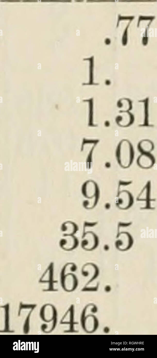 . Bulletin. Natural history; Natural history. 825 TABLE X. COEFFICIENTS OF PREFERENCE, ALL BIRDS, INDIANA LINE TO QUINCY. Q P O « QO oo a o pa f. 0, 5 P 32 K o ' K < OQ o K hJ H O ^ < a < Wheat 1. 1.43 1.91 2.05 2.30 6.70 7.65 13.39 .70 1. 1.33 1.42 1.61 4.67 5.33 9.33 .52 .75 1. 1.1 1.2 3.5 7. .49 .70 .94 1. 1.1 3.3 3.7 6.6 .43 .62 .83 .89 1. 2.9 3.3 5.8 .14 .21 .29 .31 .34 .1. 1.1 2. .13 .19 .25 .27 .30 .88 1. 1.75 .075 .11 .14 .15 .17 .5 .57 1. .028 Plowed ground .04 Meadows .053 Stubble .057 Corn .064 Swamp .185 Pastures .21 Orchards .37 Yards 36.22 25.24 18.8 18. 16. 5.4 4.7 3. 1 Stock Photo