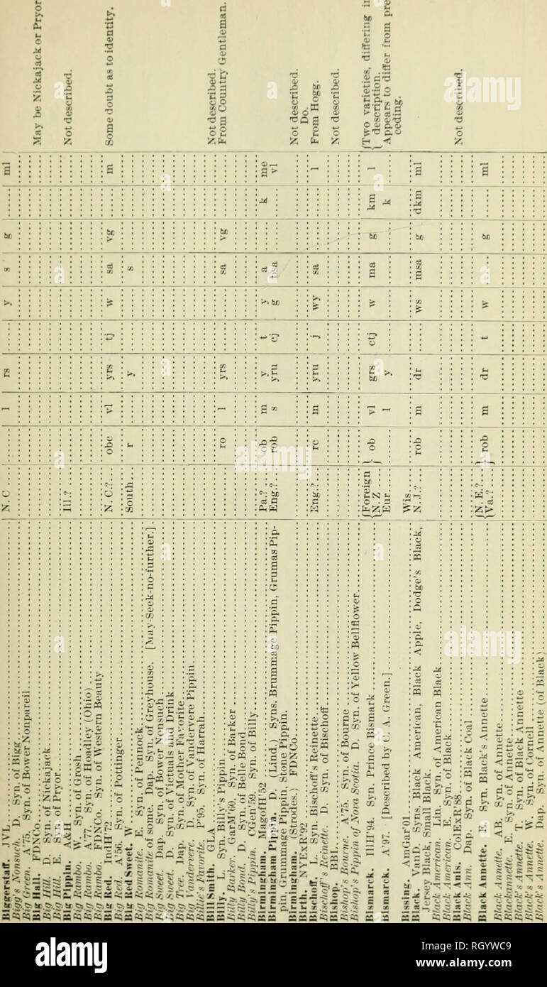 """. Bulletin. 1901-13. Agriculture; Agriculture. CATALOGUE (>F VAK1KT1E8. 45. c < c ^. r ^ li; V ^ i; 2 5  ^ 2 """"^ """"^""""^. Please note that these images are extracted from scanned page images that may have been digitally enhanced for readability - coloration and appearance of these illustrations may not perfectly resemble the original work.. United States. Bureau of Plant Industry, Soils, and Agricultural Engineering. Washington Govt. Print. Off - Stock Image"""