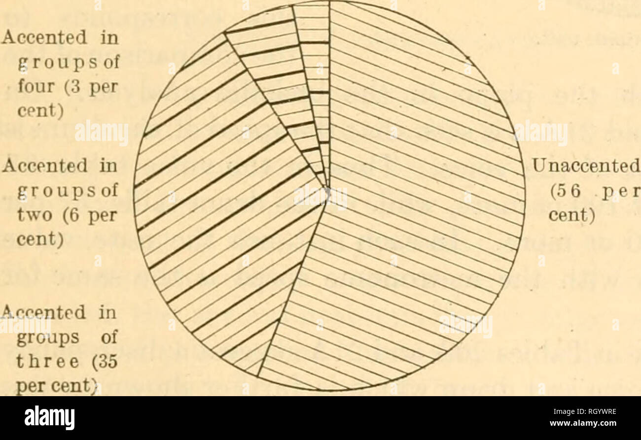 Bulletin  Ethnology  Fig  15  Change of time (measure