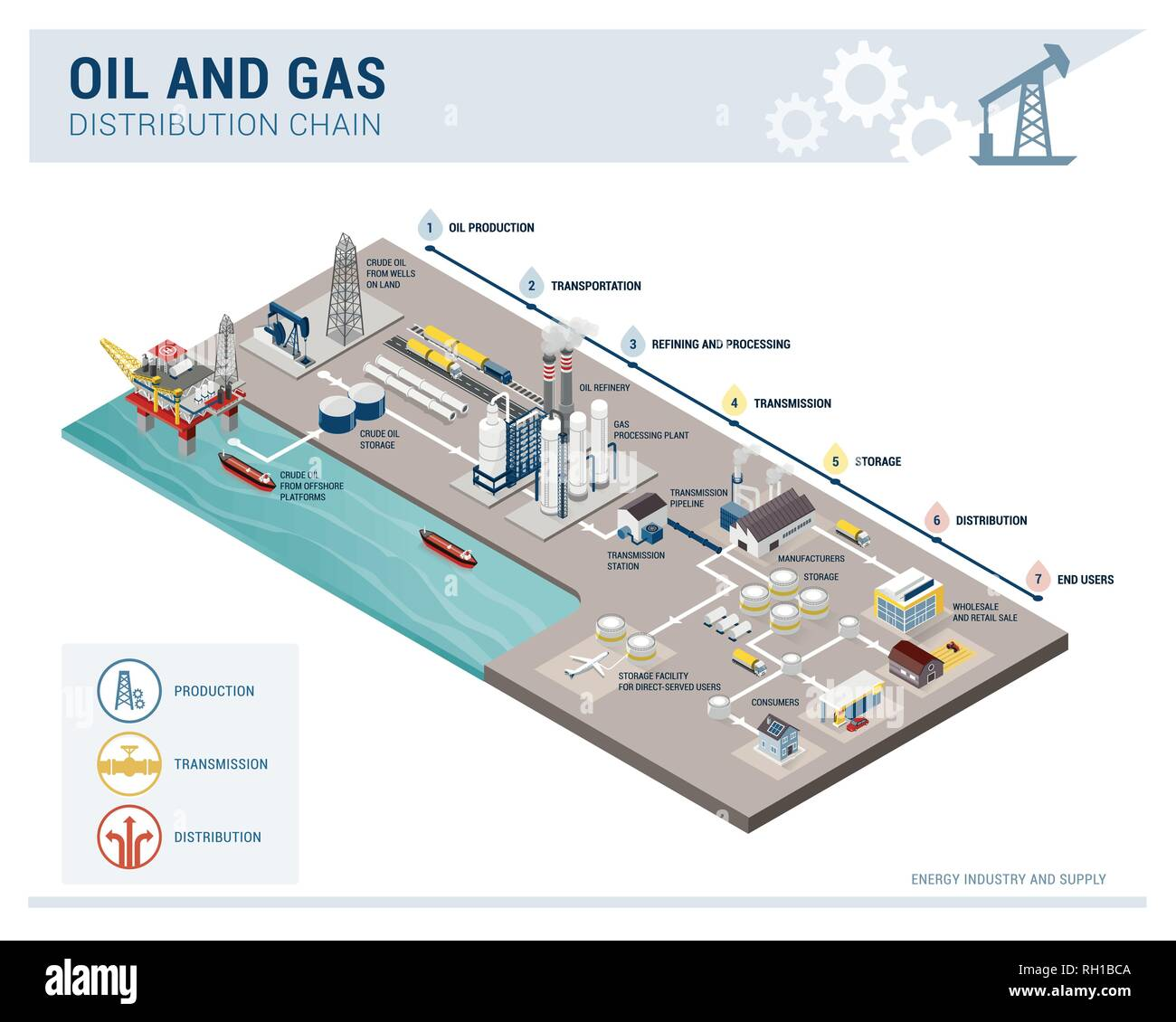 Oil and gas production and distribution chain isometric infographic, energy supply and industry concept - Stock Image