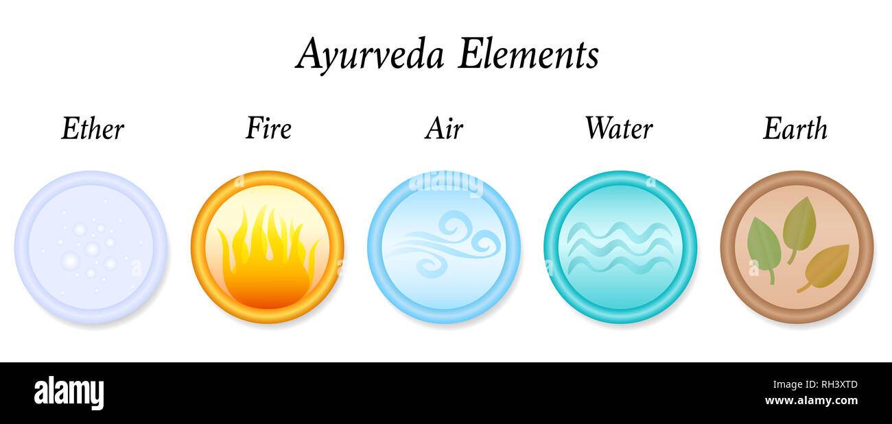 Ether, Fire, Air, Water, Earth, the five Ayurveda elements - icon set illustration on white background. - Stock Image