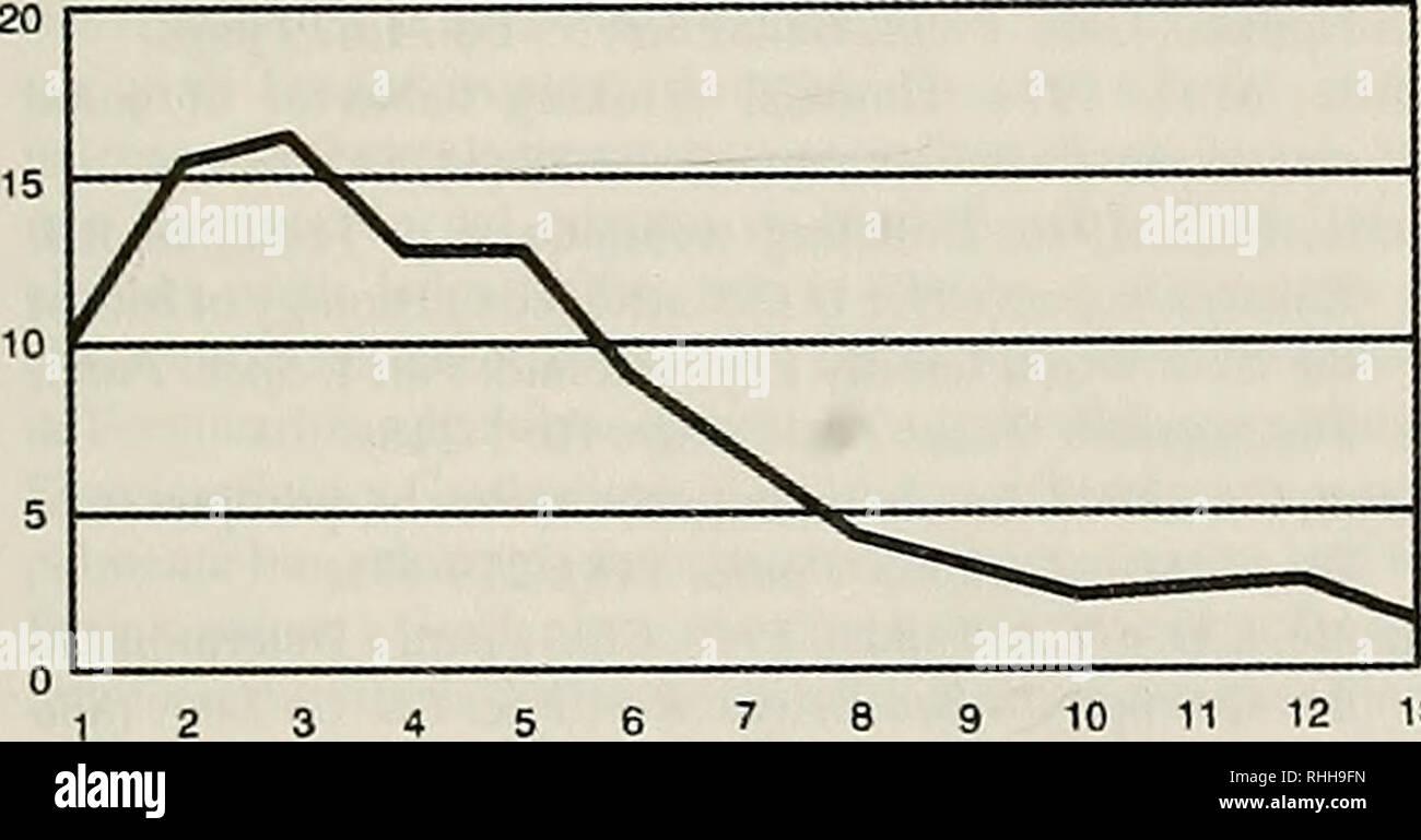 ". Boletin de la Sociedad de Biología de Concepción. Sociedad de Biología de Concepción; Biology; Biology. Bol. Soc. Biol. Concepción, Chile. Tomo 69, 1998 TABELA II. Biometria e sexo dos exampiares lactantes de A. fimbrialus capturados no estado do Rio de Janeiro de 1989 a 1996. PESO (g) ANTEBRAgO (mm) . OBS SN° 24/10 F 25 56,80 SN"" 24/10 F 20 48,35 SN° 13/12 M 24 56,80 SN"" 13/12 M 24 50,95 9037 07/12 M 33 58,45 9038 07/12 F 34 62,05 9039 07/12 M 36 62,20 9041 07/12 M 40 63,25 9042 07/12 F 38 65,15 9044 07/12 M 29 • 55,30 9046 07/12 F 32 59,10 8815 24/10 M 33 59,85 8817 24/10 M 37 59 - Stock Image"