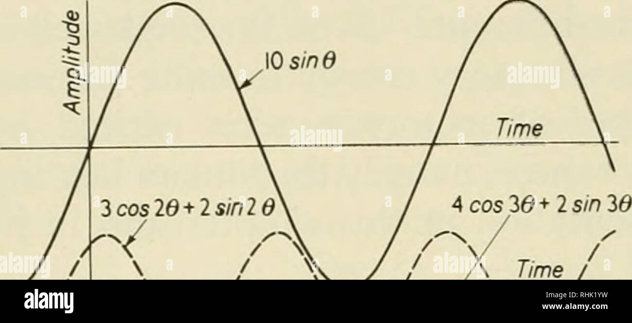 Biophysical science  Biophysics  6 Sound and the Ear /I : 2