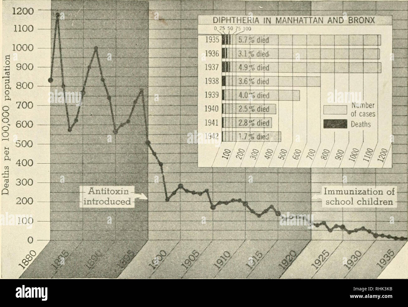 . Biology and man. Biology; Human beings. #^' #^ #' DECLINE OF DIPHTHERIA AS A CAUSE OF DEATH (1880-1942) The long zigzag line shows the fluctuation in deaths from diphtheria per 100,000 population in New York (Manhattan and Bronx, for which the most complete records are available). After 1895, when antitoxin came into use, there is a rapid drop, and then a steady decline for twenty-five years. With the introduction of the Schick test for susceptibility and the immunization of children against diphtheria, this disease became an almost negligible cause of death. The record for the last few year - Stock Image