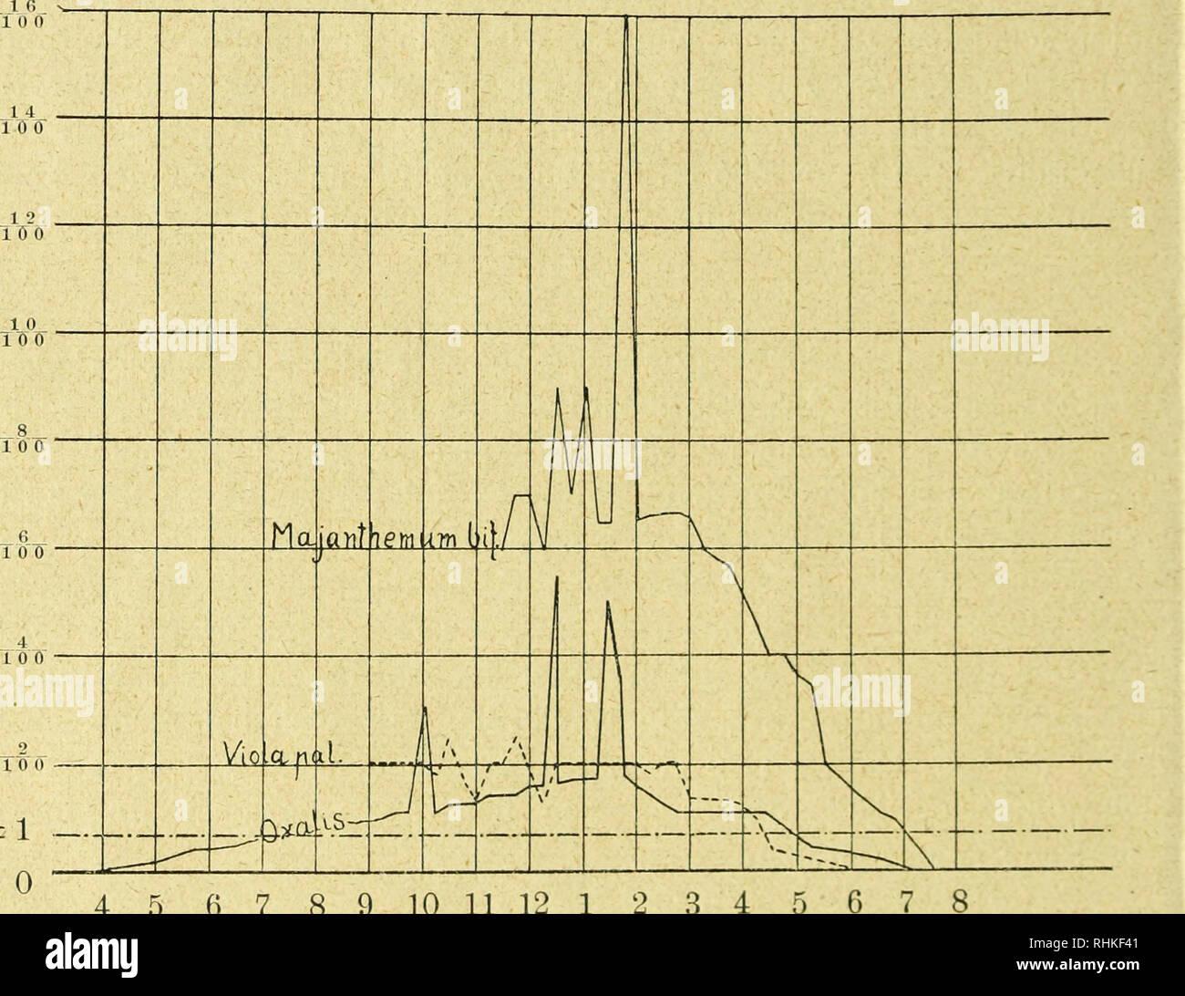 . Biologisches Centralblatt. Biology; Biology. 354 H. Lundegardh, Zur Physiologie und Ökologie der Kohlensäureassimilation. wird die Grenze später, bei noch schwächerem Licht als wahrschein- lich früher erreicht, aber in der Natur hat man meistens nur mit' Kohlensäurekonzentrationen bis höchstens das Doppelte des Normalen zu rechnen (s. Lundegardh 1921 und oben). Die Schattenpflanzen dürften also bei jeder Lichtintensität den Kohlensäurefaktor des Stand- ortes voll ausnützen können12). Wenn man die Assimilationskurven und die Atmung einer Pflanze kennt und dann die an dem Standort herrschenden Stock Photo