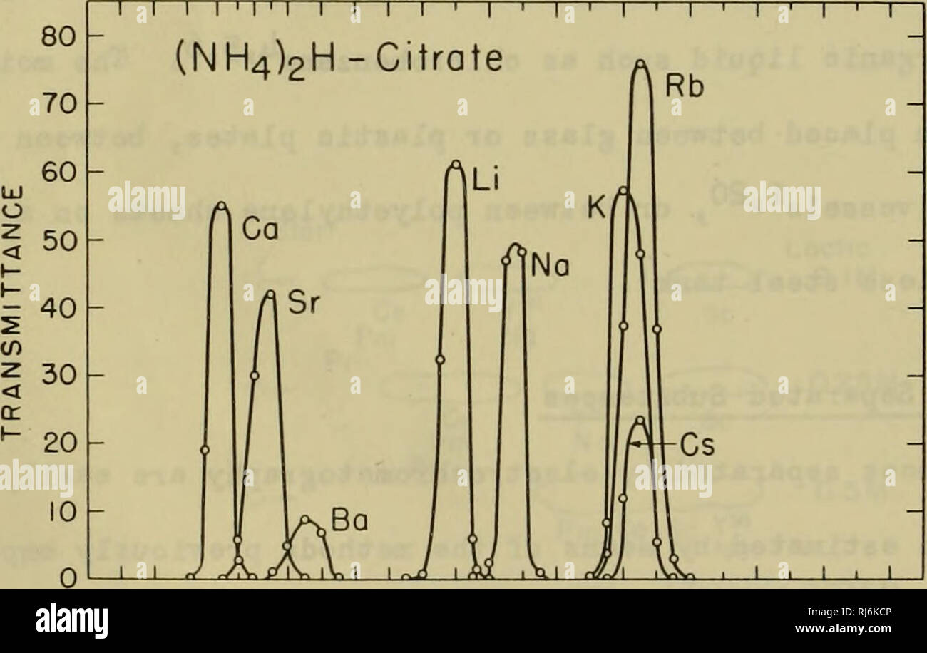Chloroplast pigments and chromatographic analysis  Plant pigments