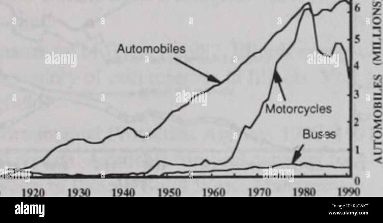 . The changing Illinois environment : critical trends : technical report of the Critical Trends Assessment Project. Man; Pollution; Environmental protection; Ecology; Environmental impact analysis. Figure 24. Fuel efficiency for all vehicles in Illinois, 1960-1990. Source: U.S. Department of Transporta- tion 1980-1991. VEHICLES The automobile, and vehicles in general, bring both benefits and environmental costs to Illinois. We include them as an indicator of environmental impact. Vehicles use 24% of Illinois' energy and produce 29% of Illinois' C02 (U.S. Department of Energy 1992). A part of c - Stock Image