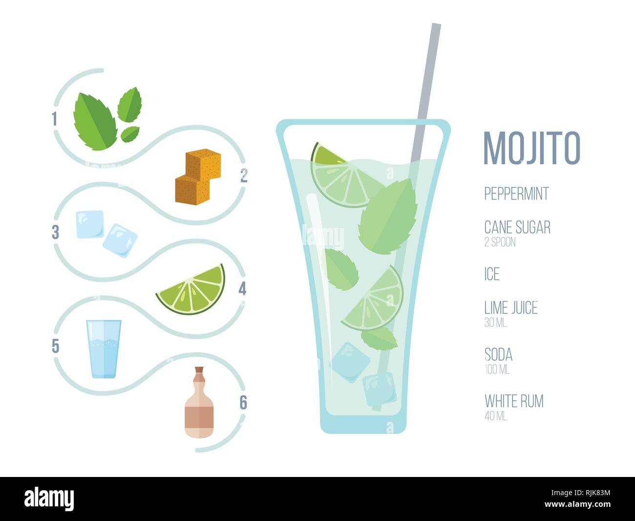 Popular alcoholic cocktail Mojito. Detailed recipe and ingredients in flat style. Pastel colors. Vector illustration. Suitable for bar and restaurant  - Stock Image