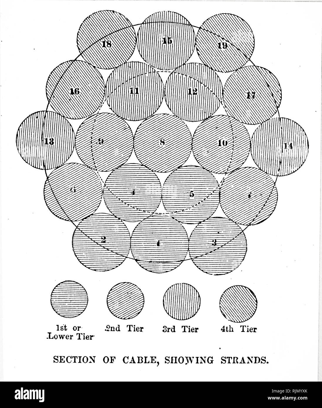 Illustration showing cross section of cables from the Brooklyn Suspension Bridge, New York, designed and built by John Augustus Roebling (1806-1869), and his son Washington Augustus Roebling (1837-1926): opened 1883. Arrangement of 19 Strands, each of. 278 wires, which made up the main cables. 1883 - Stock Image