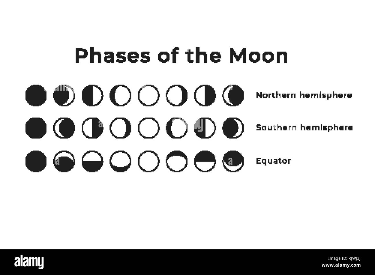 Phases of the Moon as they are visible on the different hemispheres of Earth - Stock Image
