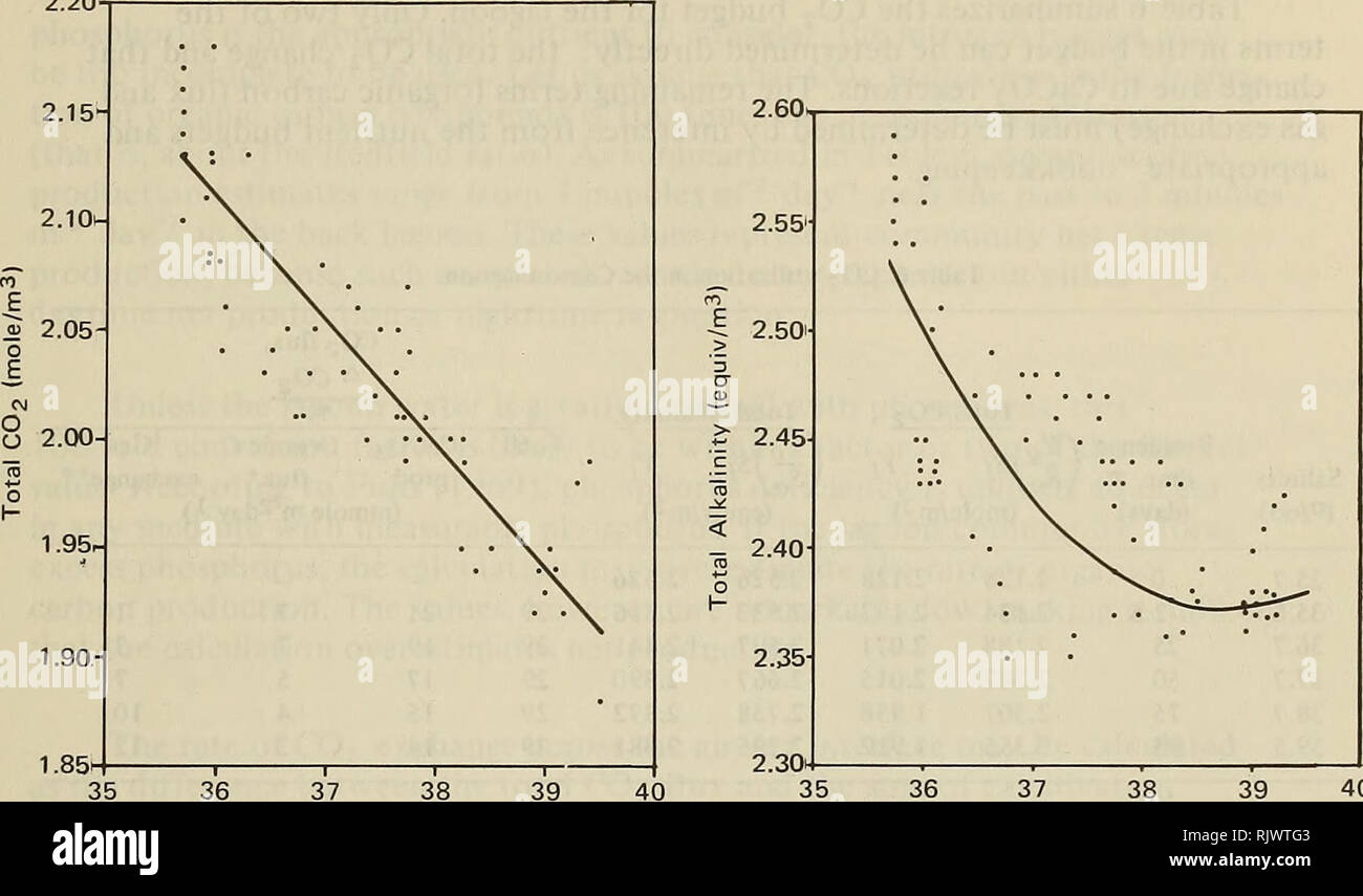. Atoll research bulletin. Coral reefs and islands; Marine biology; Marine sciences. 37 2.20. 37 Salinity (°/oo) Figure 21. Total C02 versus salinity, including linear regression line. 37 38 Salin.^y (°/oo) Figure 22. Total alkalinity versus salinity, including quadratic regression line. 40 Total alkalinity decreased from about 2.55 equiv/m3 near the pass to about 2.4 equiv/m3 near the back of the line reef zone. The quadratic regression equation for total alkalinity (TA) versus salinity has a coefficient of determi- nation of 69%: TA (equiv/m3) = 27.157- 1.2795 + 0.0165S2 (12) This descriptiv - Stock Image