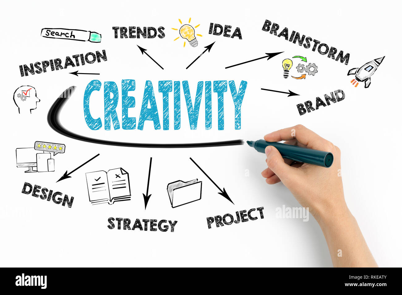 Creativity Concept. Chart with keywords and icons - Stock Image