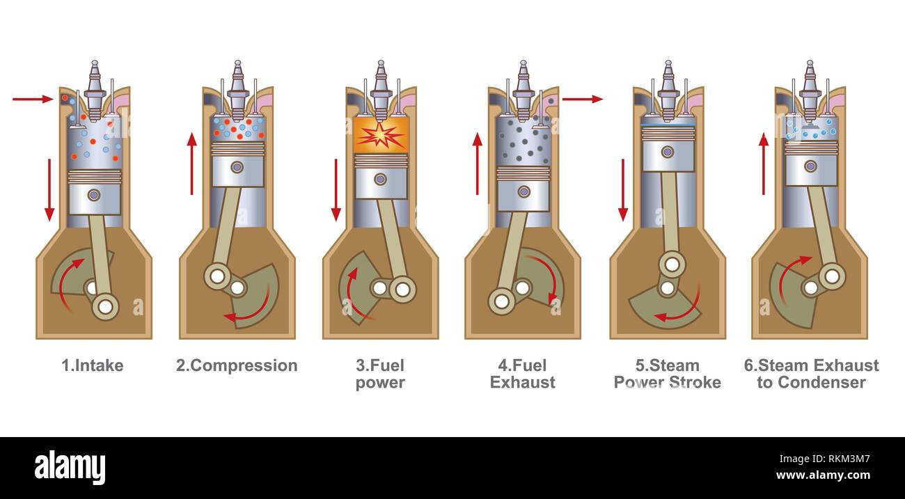 An internal combustion engine (ICE) is a heat engine where the combustion of a fuel occurs with an oxidizer (usually air) in a combustion chamber Stock Photo