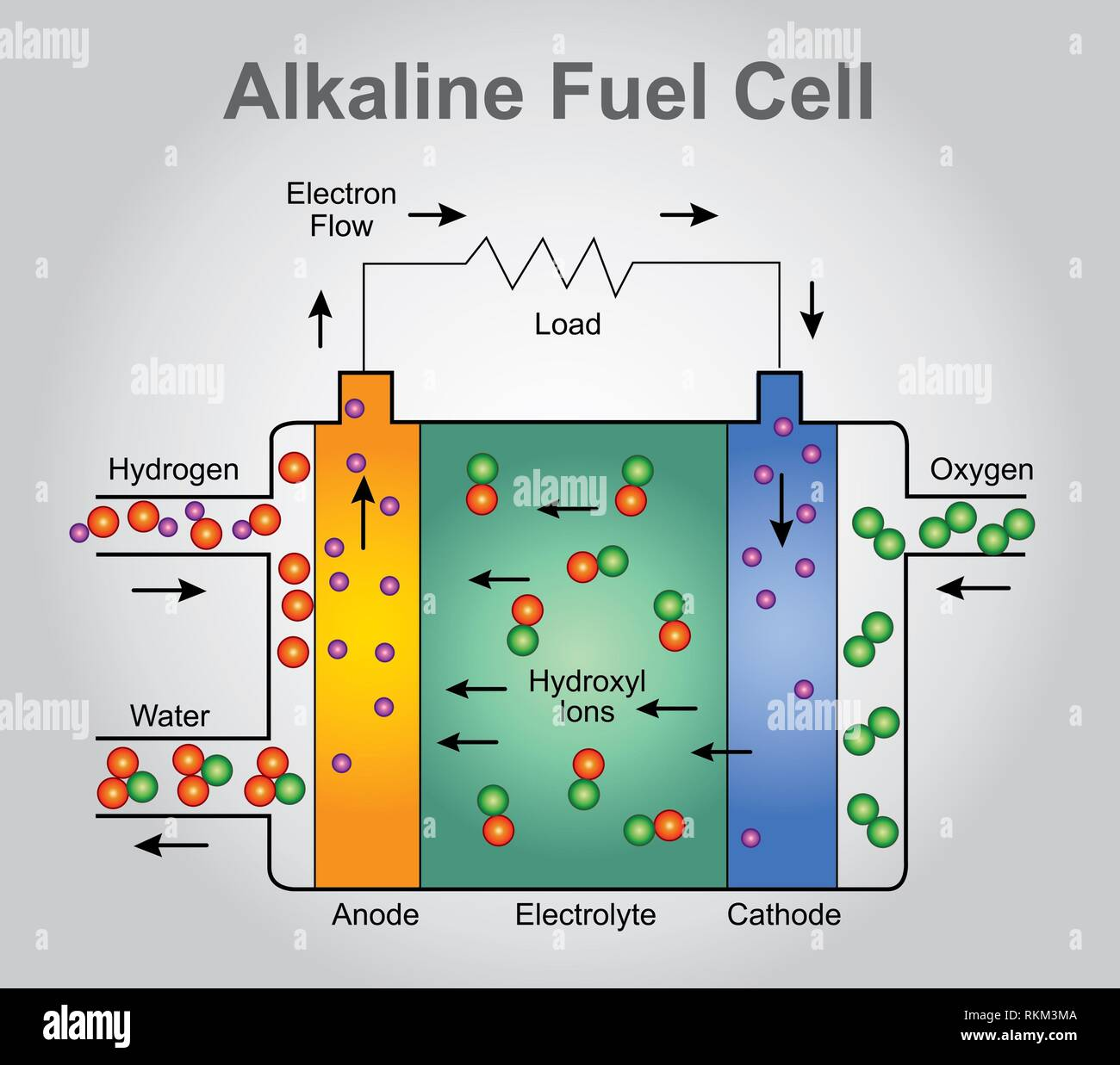 The alkaline fuel cell, also known as the Bacon fuel cell after its British inventor, Francis Thomas Bacon, is one of the most developed fuel cell - Stock Image