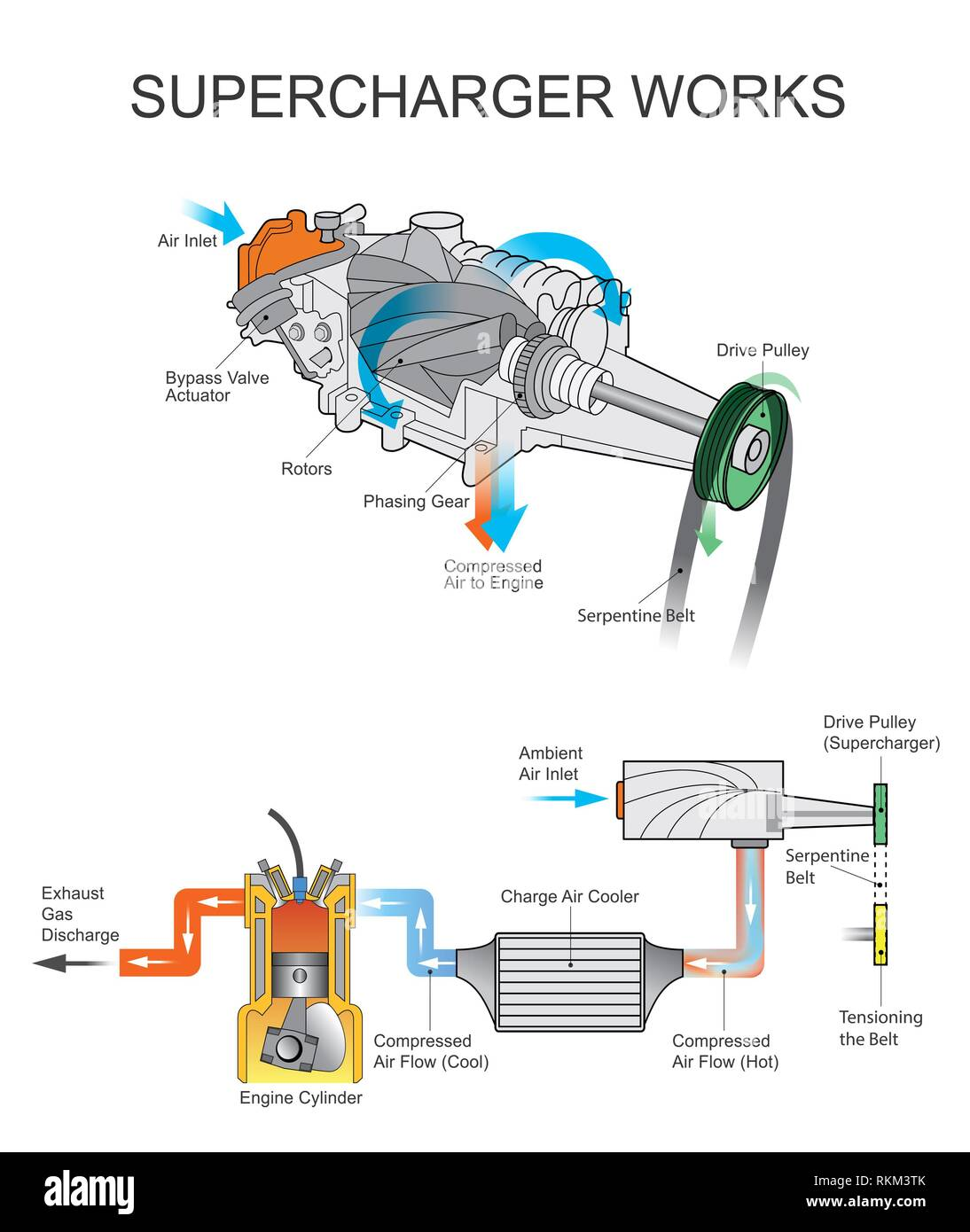 reputable site 9b15e 62e12 Supercharger is an air compressor that increases the pressure or density of  air supplied to an internal combustion engine.