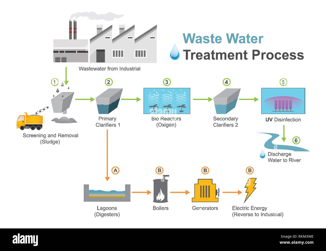 Wastewater treatment is a process used to convert wastewater which is water no longer needed or suitable for its most recent use into an effluent - Stock Image