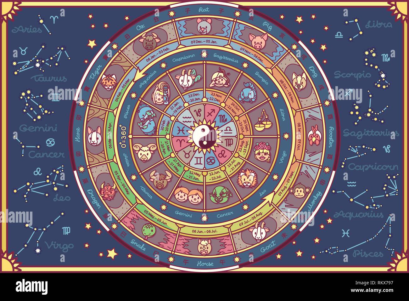 vector astrological fortune wheel. Oriental and westerly - Stock Vector