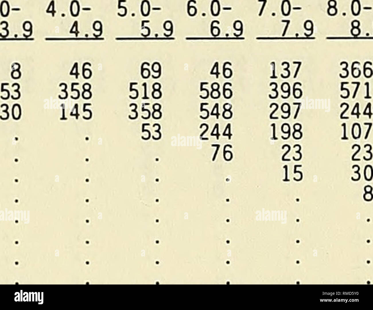 """. Annual data summary for 1991 CERC Field Research Facility. Ocean waves; Marine meteorology; Oceanographic research stations; Oceanography. Table D4 (Concluded) October 1980-1991, Gage 625 Percent Occurrence(XlOO) of Hei ght and Period Height(m) Period(sec) Total 2.0- 3.0- 4.0- 5.0- 6.0- 7.0- 8.0- 9.0- 10.0- 12.0- 14.0- 16.0- 2.9 3.9 4.9 5.9 6.9 7.9 8.9 9.9 11.9 13.9 15.9 7 21 50 14 114 263 227 277 107 234 Lonaer 36 0.00 - 0.49 1350 0.50 - 0.99 78 206 341 384 298 547 724 1058 199 320 36 4191 1.00 - 1.49 """" 128 405 348 192 149 313 440 99 213 14 2308 1.50 - 1.99 28 99 249 71 78 71 234 114 1 - Stock Image"""
