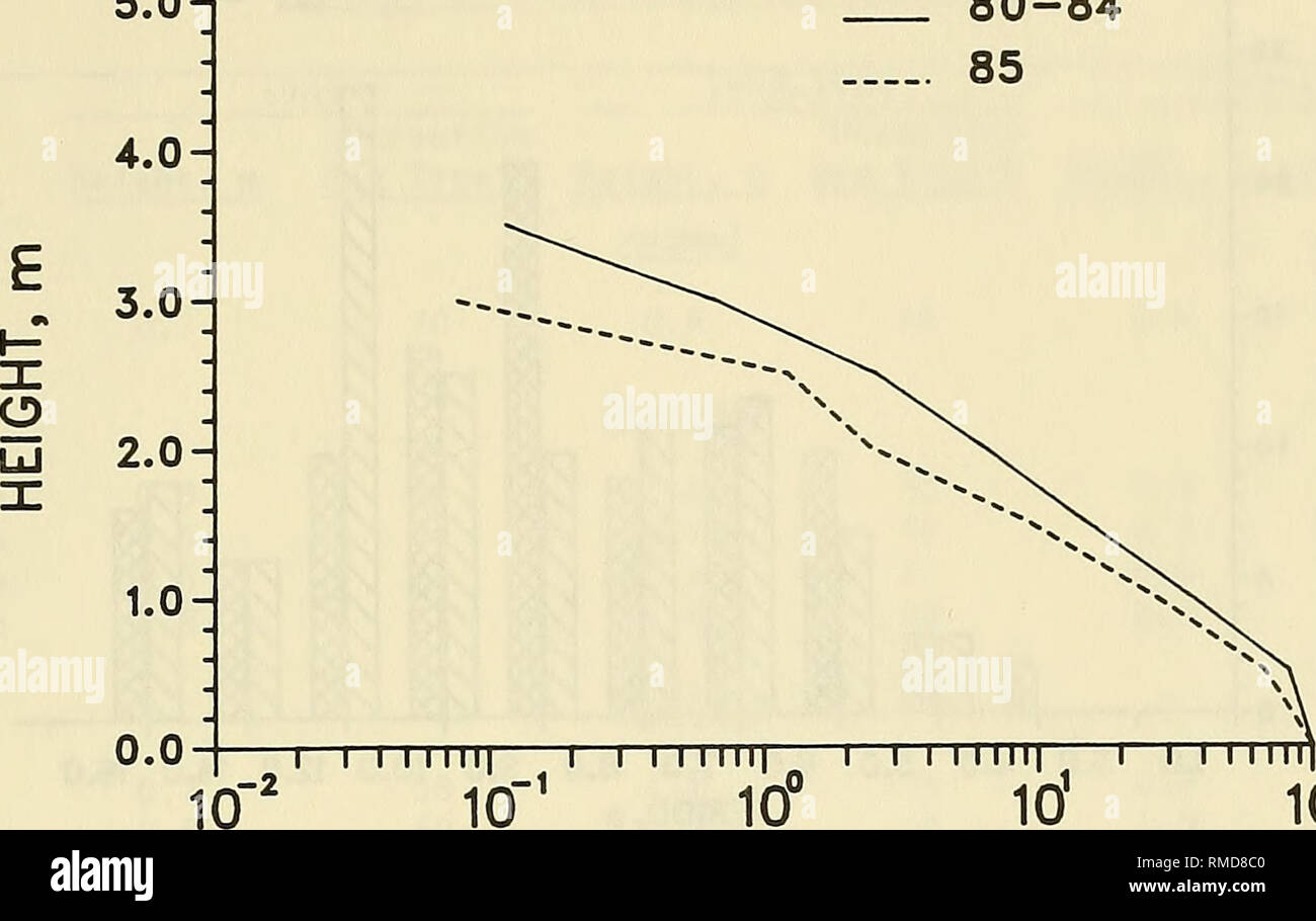 """. Annual data summary and climatological evaluation CERC Field Research Facility, 1985. Meteorology; Oceanographic research stations; Water waves. 5.0-1 80-84 85. 10""""' 10v 101 1Cf PERCENT GREATER THAN INDICATED Figure 18. Comparison of annual wave height distributions for Gage 625 5.0-1 4.0- . 3.0H X o m 2.oh X LO- CO JAN-MAR 80-84 JAN-MAR 85 I—I I I Mll
