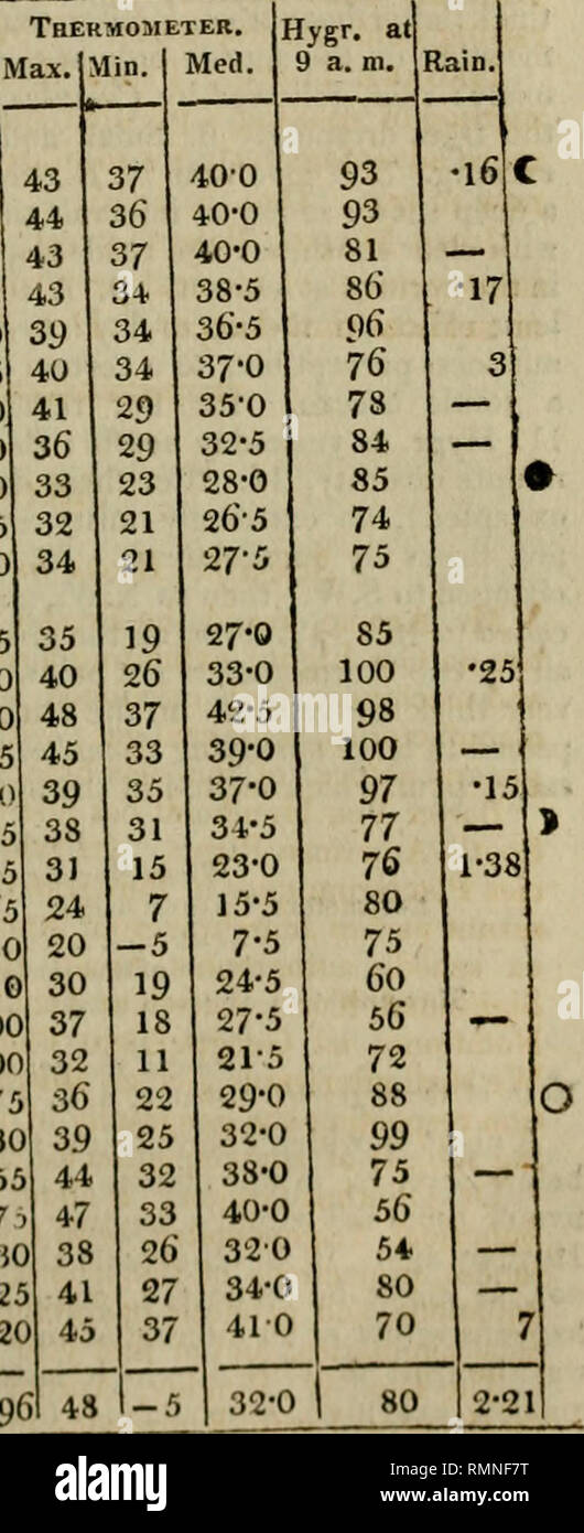 Annals of Philosophy  Thermometer Max lMin  Med 29-225 29-30