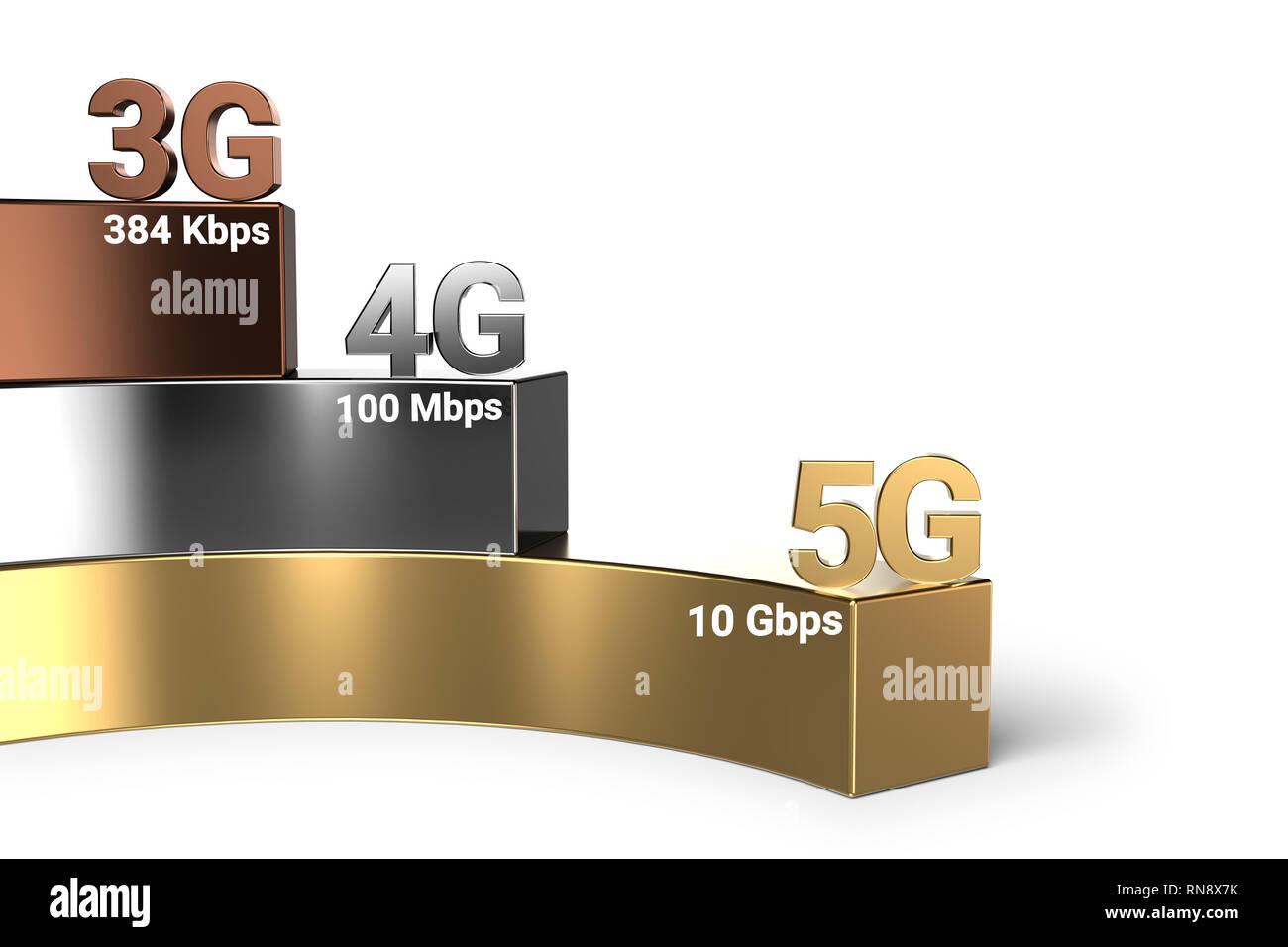Wireless network speed evolution from 3G through 4G to 5G