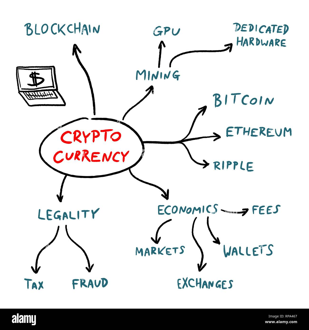 Cryptocurrency mind map - blockchain business problems and issues sign. Vector graphics. - Stock Vector