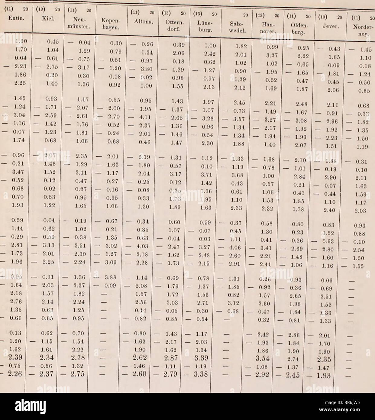d50f49e25ae6f6 Abhandlungen der Königlichen Akademie der Wissenschaften in Berlin. Science.  172 Do ve über .