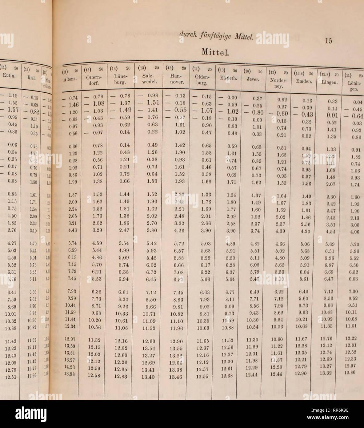. Abhandlungen der Königlichen Akademie der Wissenschaften in Berlin. Science. 14 Do ve über die Darstellung der Würmeerscheinungen Mittel. durch fünftägige Mittel. Mittel. — 20 (17) 10 (16) SO (li) 20 (15.S) 20 (15) 20 (14) 20 20 ( Hinriohs- liagcn. l'utbus. Wu- Rostock. Schwe- SchSn- Pocl. Lübeck. Jan. 1—5 — 2.07 — 1.21 — 0.68 — 0.72 — 1.01 — 0.62 — 1.07 — 1.01 6—10 — 2.39 — 1.66 - 1.54 - 1.28 - 1.88 — 1.53 — 1.58 — 1.51 11 — 15 - 2.54 - 1.67 — 1.48 — 1.25 — 1.80 - 1.61 - 1.68 — 1.82 IG—20 — 2.05 — 1.29 — 1.19 — 0.68 — 0.88 — 0.G1 — 0.99 — 0.79 21—25 — 0.45 — 0.26 0.01 0.57 0.25 0.63 0.43 0. - Stock Image