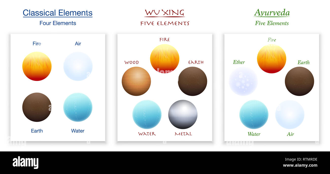 Classical four elements, five elements of Wu Xing and Ayurveda in comparison - illustration on white background. - Stock Image
