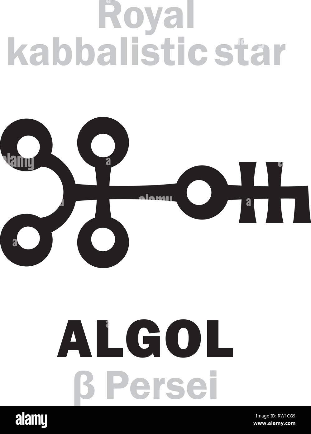 Astrology Alphabet: ALGOL (β Persei / Gorgona), «Caput Larvæ