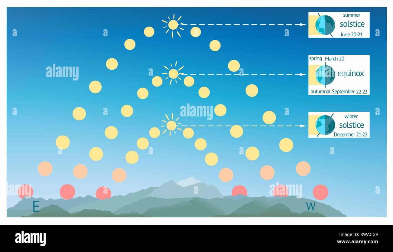Infographics for summer solstice, autumnal spring equinox Northern Hemisphere. - Stock Image
