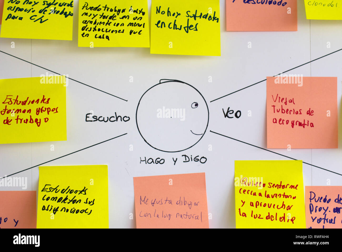 Close up of empathy map, user experience (ux) methodology and technique used as a collaborative tool that teams can use to gain a deeper insight into - Stock Image