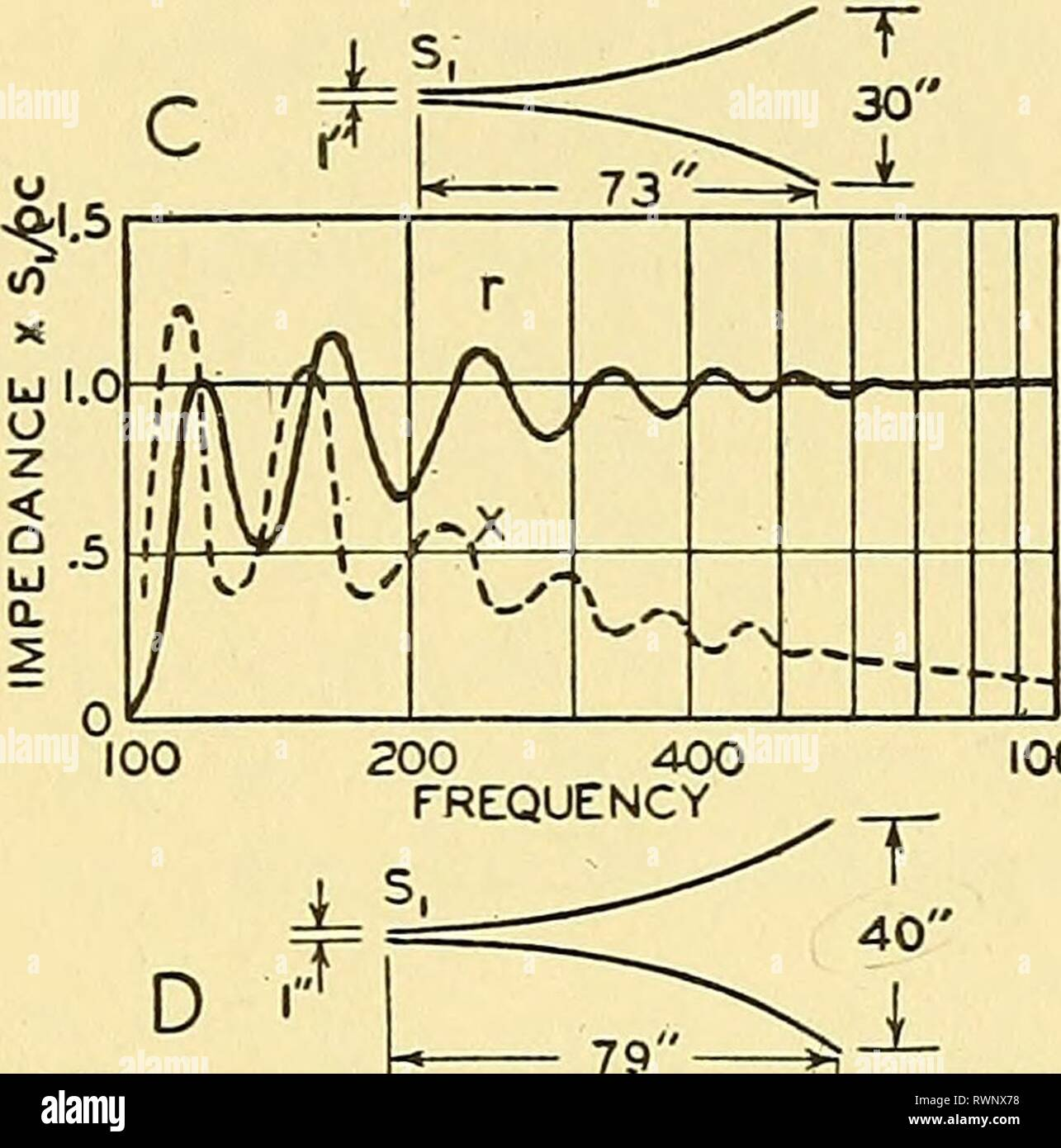 elements of acoustical engineering (1940) elements of acoustical  engineering elementsofacoust00olso year: 1940 throat