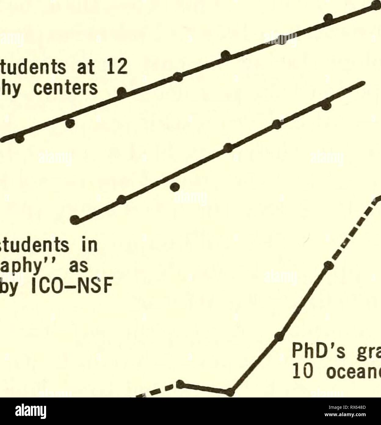 Effective use of the sea; Effective use of the sea; report effectiveuseofse00unit Year: 1966  of Ph. D.'s by 1970 will be of the same order as the total produced in the last two decades. We conclude that the rapid increase of Federal support to oceanography in the period 1958-63 has had a profound influence on the number of professionally trained oceanographers. This rapid increase, if accompanied by a continuation of the present budget, can only lead to major problems some 2 to 4 years hence. 1000 r a SI O- o UJ o 3 UJ 100 10 Graduate students at 12 oceanography centers   n^ Graduate students Stock Photo