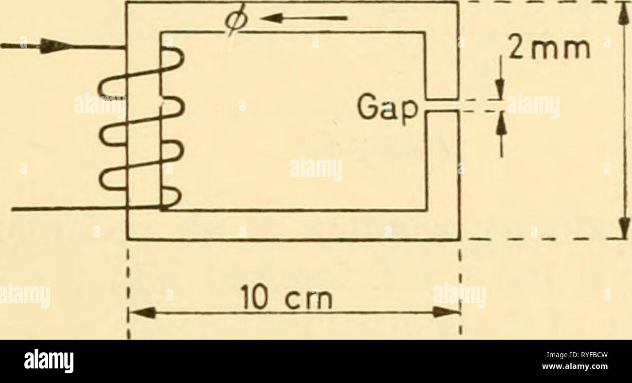 Electronic apparatus for biological research  electronicappara00dona Year: 1958  INDUCTANCES AND RESISTANCES 'air gap'. One effect of this is to make the flux for a given K^NI rather in- dependent of variations of jjl which may occur in the iron, whilst retaining the valuable property of iron as a flux-guide. The magnetic path-length in the arrangement of Figure 4.3 is not far from 40 cm, whilst the length of the air gap is 2 mm. Let the ^ of the iron be known to lie in the region 800-1,200: the permeability of air is unity: then we have m.m.f. ^ Reluctance    10 cm Figure 4.3 If there were no - Stock Image