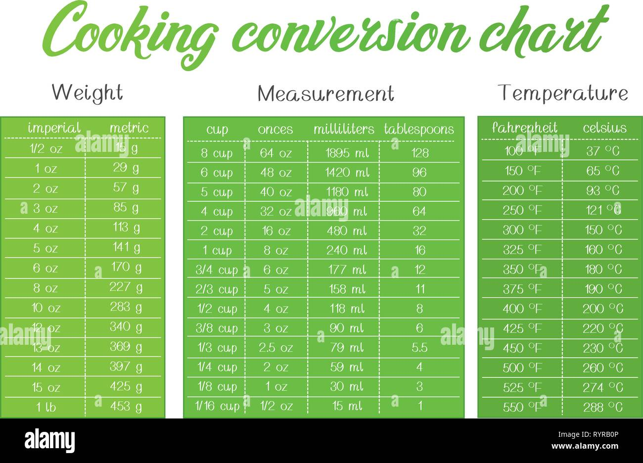 cooking measurement table chart vector grey and turquoise text is outline - Stock Image
