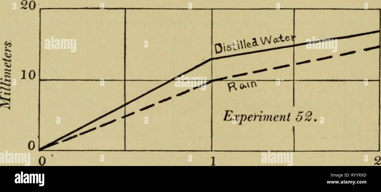 Effects of the rays of Effects of the rays of radium on plants . effectsofraysofr1908gage Year: 1908  174 EXPOSED WATER AND FRESHLY FALLEN RAIN May 29, 12 M. (Eighteen hours' growth.) Rain 10.00 mm. 11.00 (7.00) * 11.00 33.00 mm. 10.67 rn'fi' Distilled 15.00 mm. 10.50 14.00 12.00 51.50 mm. 12.88 mm. The difference of 2.22 mm. in favor of the roots grown in the distilled water may have been lessened by the possible toxicity of the latter, for it was not prepared in a glass still. Error from this cause was eliminated in the next Experiment (No. 53). The figures for the second day are omitted. (S - Stock Image