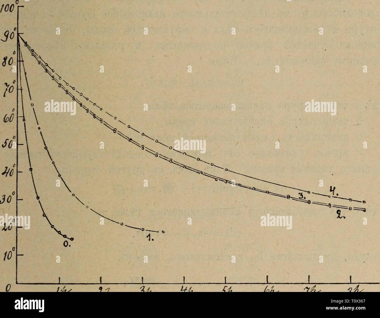 Eesti Looduseuurijate Seltsi aastaraamat (1976) Eesti Looduseuurijate Seltsi aastaraamat  eestilooduseuuri1720eest Year: 1976  41 h bt> cycy^axL ^roapa N° 1 h Ns 4. Bi, npoõnpKi h cocy^t N° 1 pTjTL oxjiaac^ajiacL öe3i> nepeMBmHBaBm MiniajiKOÄ. Bt cocyjyk N° 4 Ptvtl oxjiaacÄajiacL cl nepeivTBiHHBameMi» BepTHKajiLHO ^BHraromeflca M^iiiajiKOH npn 30 hojihbixl xo^ax-B noojiB^Heft bt> 1 min. bmlcto OÕLIKHOBeHHO peKOMeH^yeMBIXT, 60 HOJIHBIX^ XOJBOBT, x). MtrnajiKa cocTOJiJia H3-B JKejiB3flaro KOJiBHa h AByxx koctahbixl CTepacHeft. TOMT>-3Ke caMOMx cocy^B pTyxB oxjiajKAajiacB TaKJKe õezi, Stock Photo