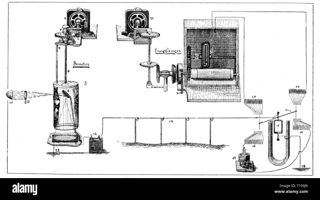mail, telegraphy, phototelegraphy, scheme of the appliance of Arthur Korn, parted by transmitter and receiver, drawing, Germany, 1905, Additional-Rights-Clearance-Info-Not-Available - Stock Image