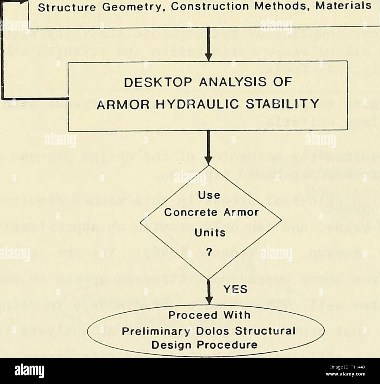 Dolos design procedure based on Dolos design procedure based on Crescent City prototype data  dolosdesignproce00melb Year: 1993  35. The Crescent City Dolos Structural Design Procedure is divided into three phases: (a) Preliminary Design, (b) Intermediate Design, and (c) Final Design. These modules, or design phases, are subsets of the break- water modular design procedure. The first phase, the preliminary or recon- naissance design phase, is a desktop study that utilizes the program CAUDAID to determine a dolos design configuration. The second phase utilizes the physical model, if necessary,  Stock Photo