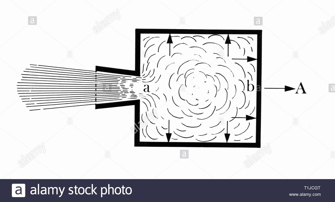 technics, rockets, scheme of a rocket propulsion: in a container pressure is generated by an explosion, which spreads equally in all directions, but can exhaust at opening a and by reaction compression opposite (b) sets the rocket in motion into direction A, drawing, 2nd half 20th century, Artist's Copyright must also be cleared - Stock Image
