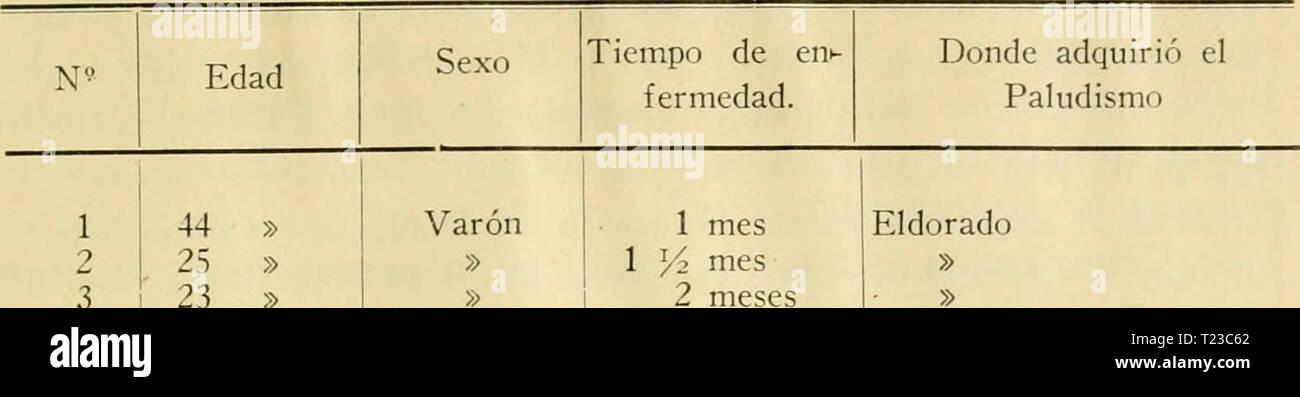 Archive image from page 92 of Diptera Argentine (1900) Diptera Argentine  dipteraargentine01shan Year: 1900  R. C. Shannon y E. del Ponte 721 El dorado    1 44 » Varón 2 25 » » 3 23 » » 4 10 » » 5 23 >â > » 6 32 » » 7 19 » >; 8 49 » » 9 17 » » 10 50 » Mujer 11 25 » Varón 12 2 i: » » 13 9 » » 14 10 » » 15 12 » » 16 ? » X- 17 27 » >â / 18 10 meses » 19 14 años Ã-- 20 10 ?â » 21 31 » Mujer 22 10 » » 23 12 » Varón 24 9 » >> 25 10 » » 1 y2 mes 2 meses 5 años 3 meses 2 » 2 » 2 » 2 4 4 2 4 4 4 4 » 2 meses 1 mes 1 » 2 meses 4 » 4 años 3 Stock Photo