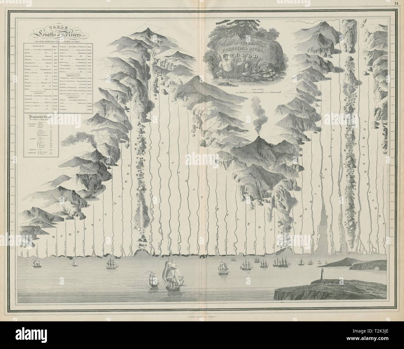 Plan of lengths of the Principal Rivers throughout the World. PHILIP c1853 map - Stock Image