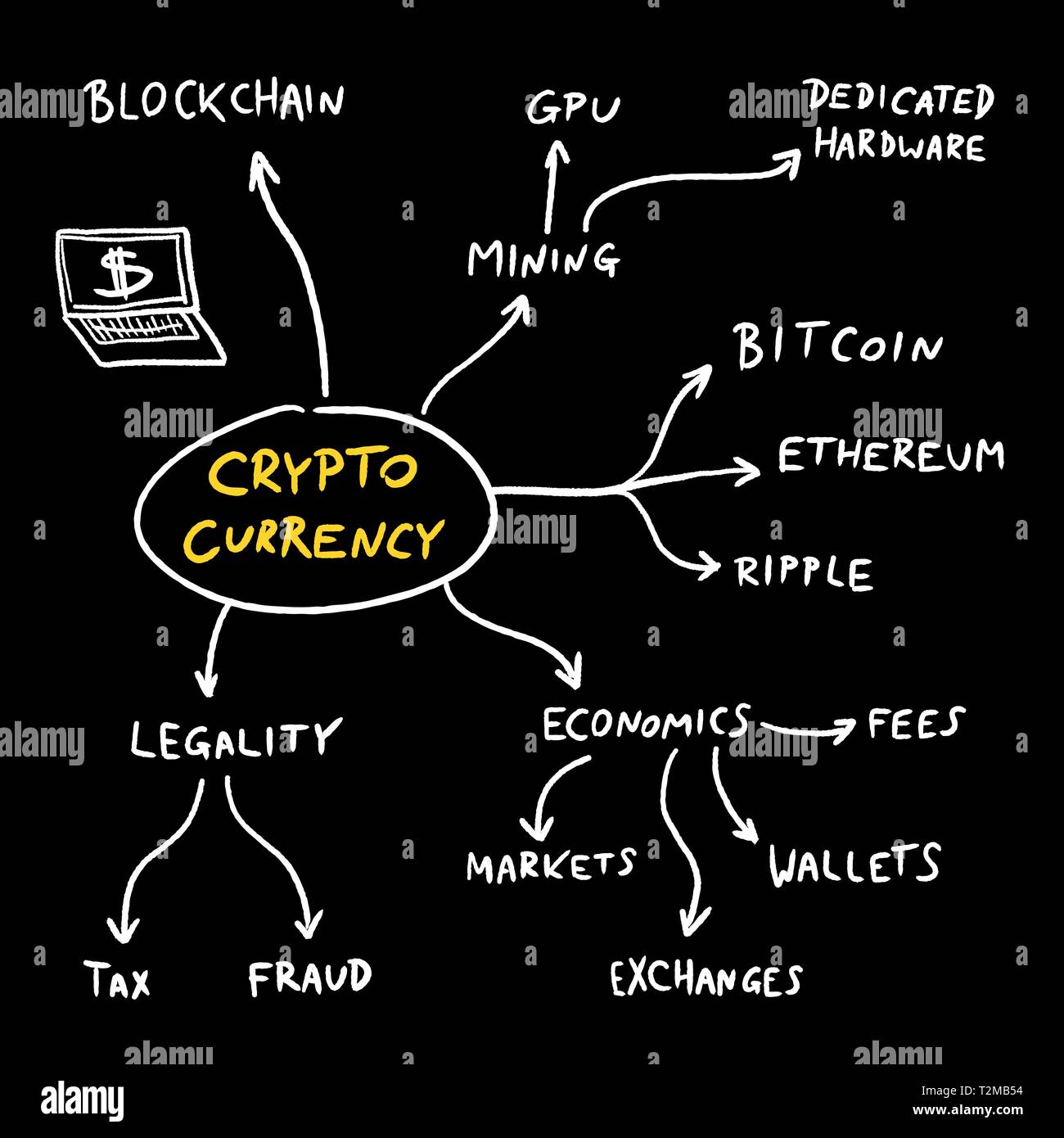 Crypto currency mind map - blockchain business problems and issues. Vector graphics. - Stock Vector
